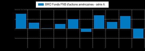 Graphique illustrant le rendement passé du BMO Fonds FNB d'actions américaines